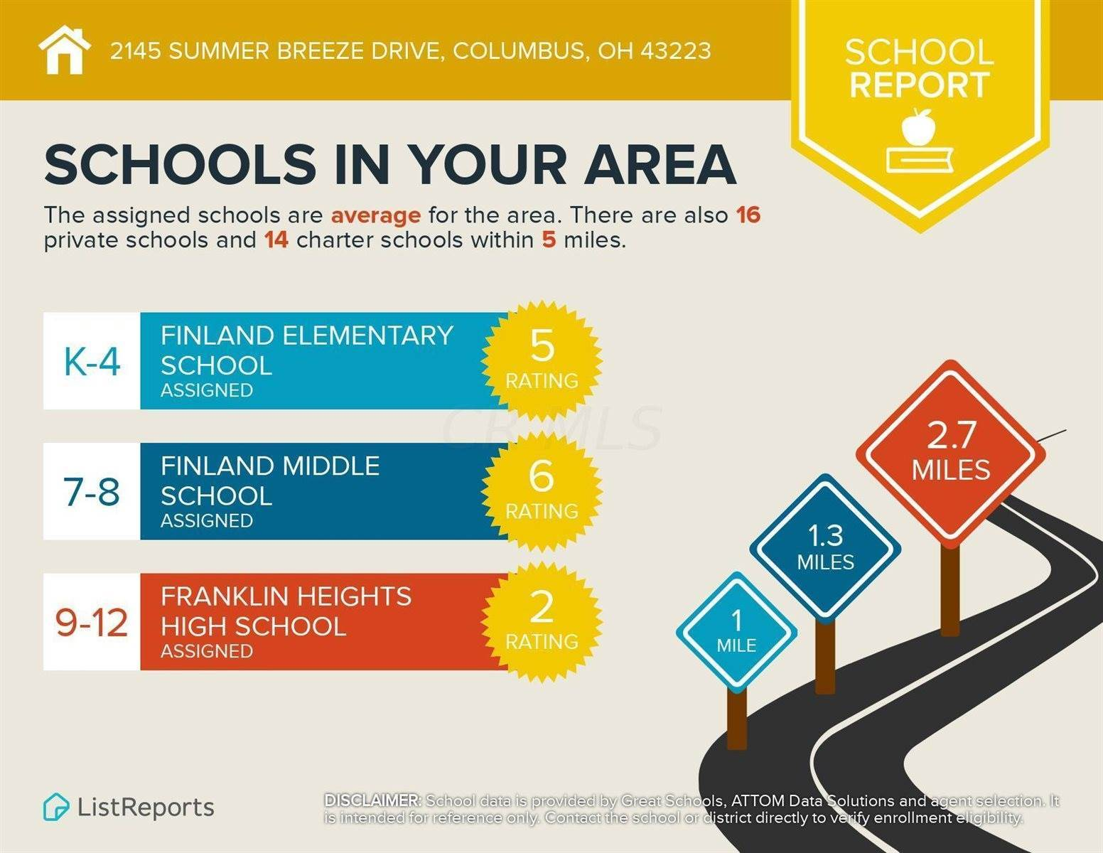 2145 Summer Breeze Drive, Columbus, OH 43223