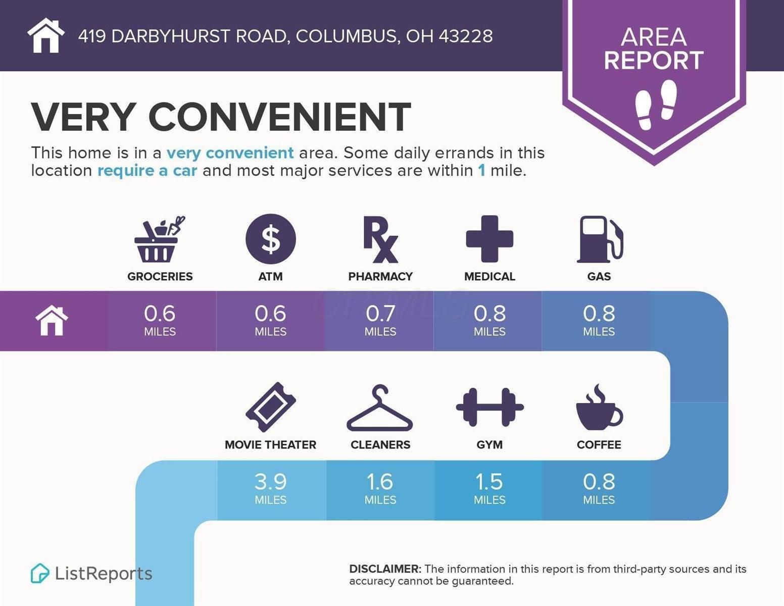 419 Darbyhurst Road, Columbus, OH 43228